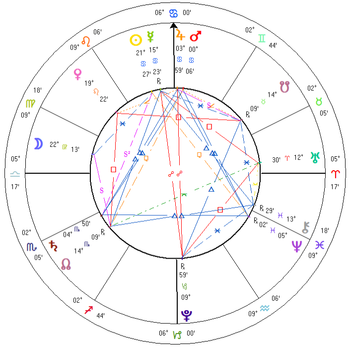 Writing – June Rose Astrology